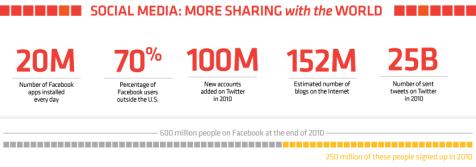 infographic social media-sharing