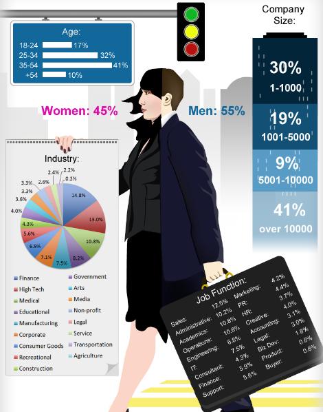 gigya linkedin infographic