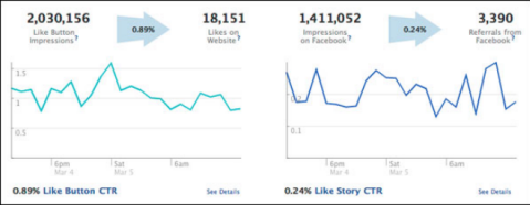 facebook real time analytics