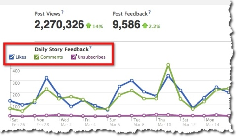 Facebook Insights - Daily Story Feedback