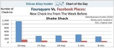 foursquare vs facebook