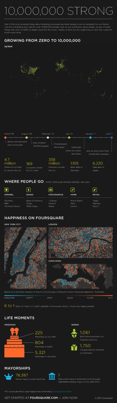 foursquare ten million