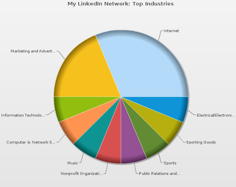 mywebcareer linkedin industries chart