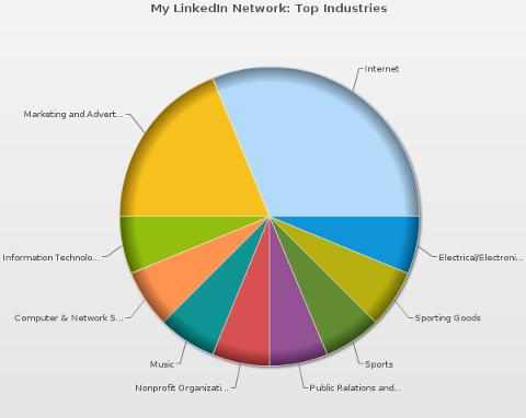 mywebcareer linkedin industries chart