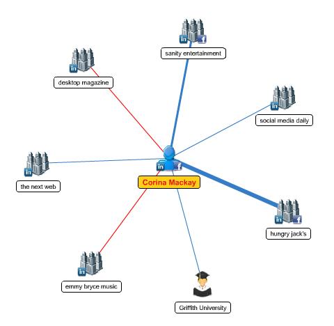 mywebcareer network diagram