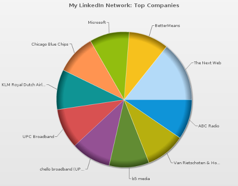mywebcareer people pie chart