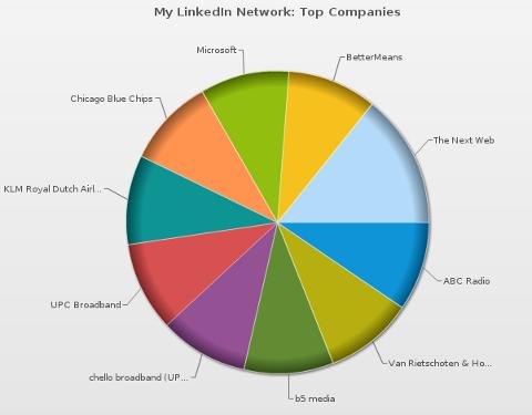 mywebcareer people pie chart