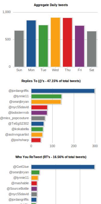 tweetstats graphs