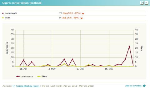 twentyfeet facebook conversation feedback graph