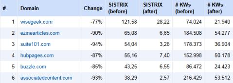 sistrix chart