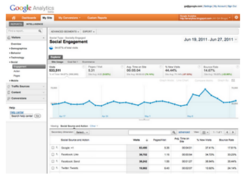 google analytics social engagement