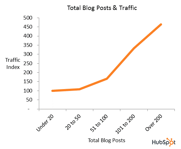 blog posts traffic