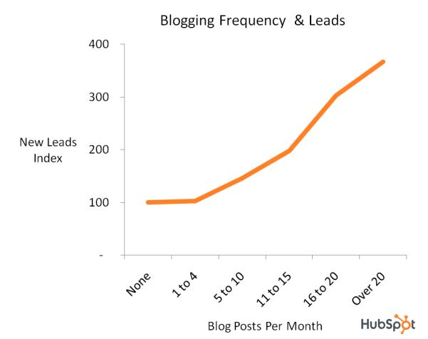 blogging leads