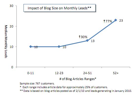 blog size