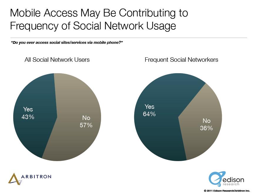 social via mobile