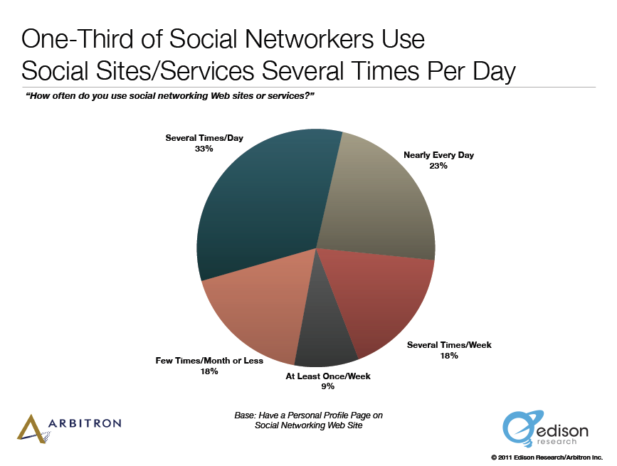use social networking times per day