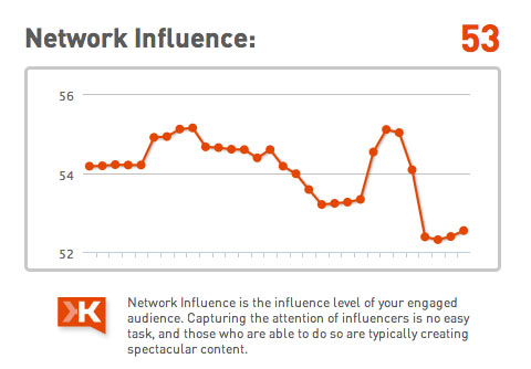 network influence