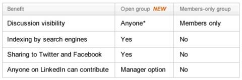 linkedin open group