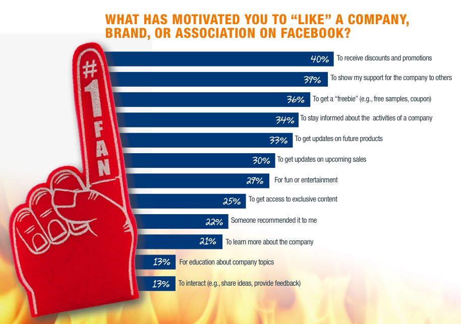 Why Do Consumers Like on FaceBook