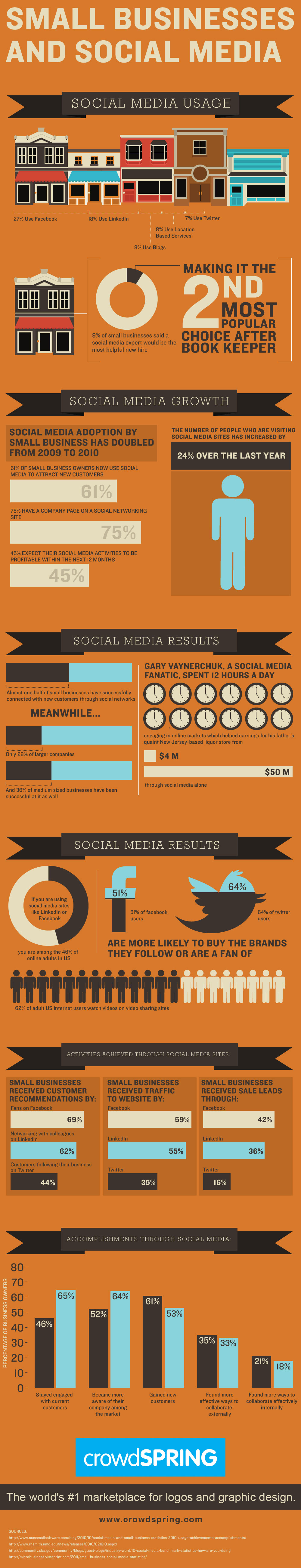 crowdspring infographic