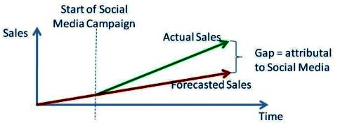 Sales gap analysis