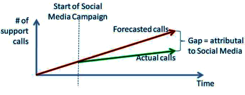 Support call gap analysis
