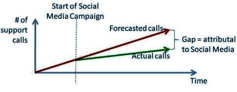 Support call gap analysis