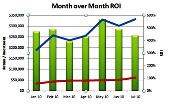 ROI month-over-month trending