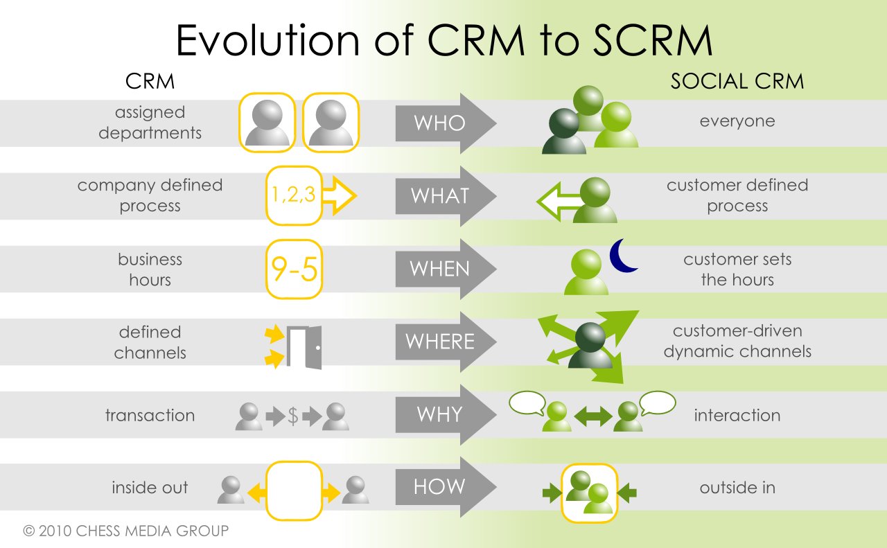 Socialmediaexaminer.com Evolution of CRM to SCRM