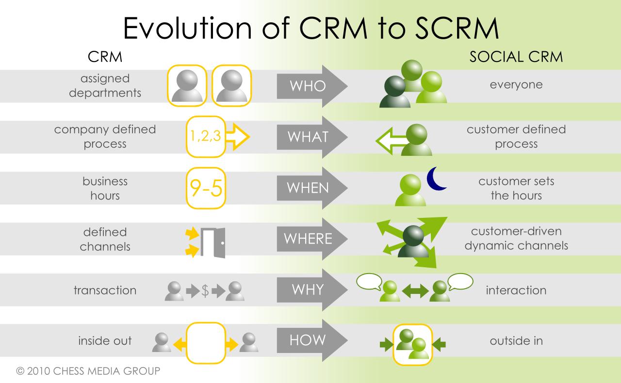 Gartner's Magic Quadrant for Social CRM and the Social ...