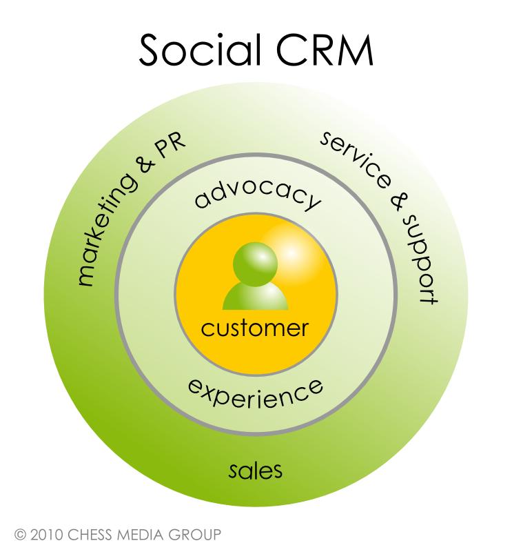 customer relationship management and social media