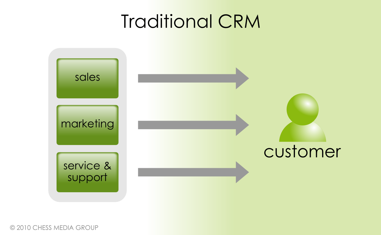 developing customer relationships through marketing communications Read these reasons why marketing and customer service about the relationship between marketing and customer for communications to be handed.