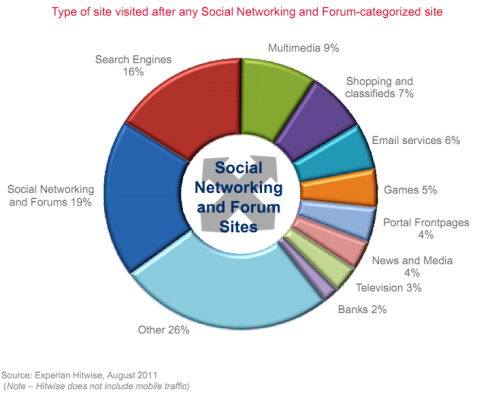social destination