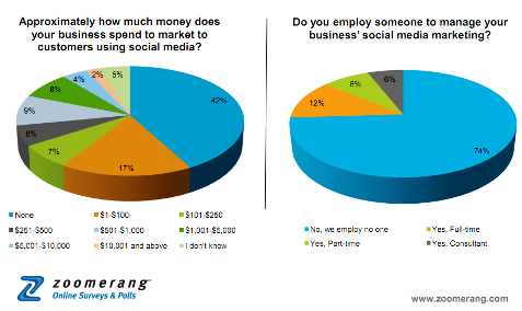 zoomerang spending