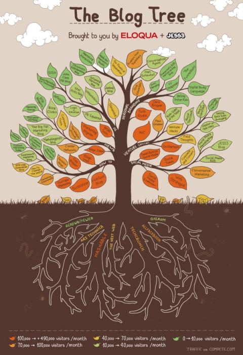 der Blog-Baum