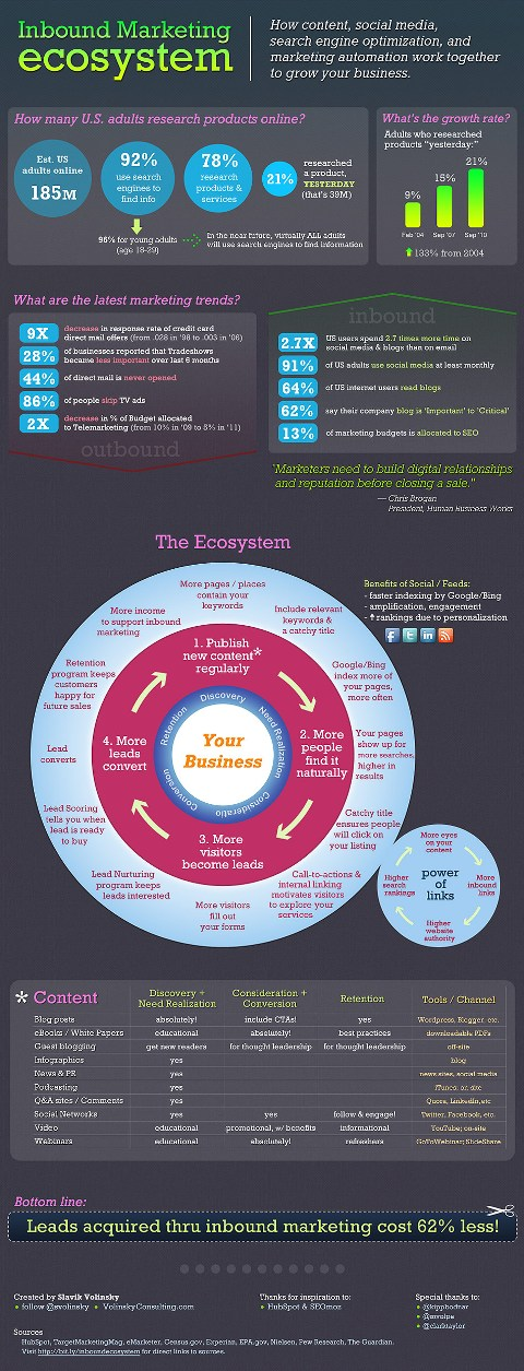 inbound marketing- ecosystem