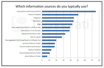 consumer info source