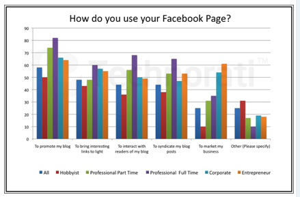 facebook uses