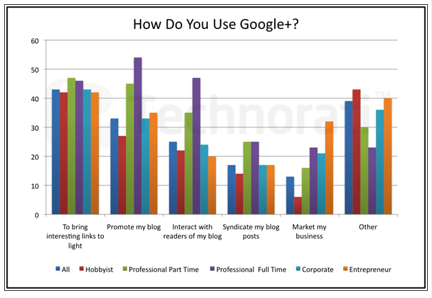 google+ uses