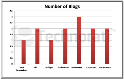 number of blogs