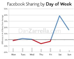 facebook sharing by day of week
