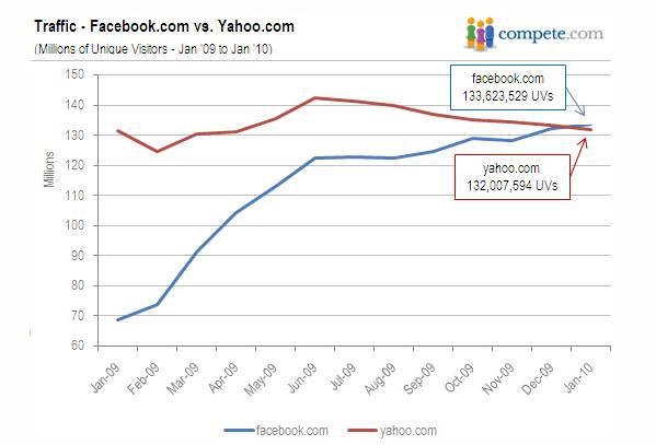 traîner vs datation Yahoo