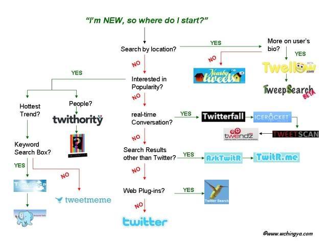 Twitter-Überwachungstools