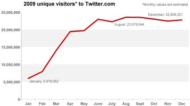 Has Twitter Peaked?