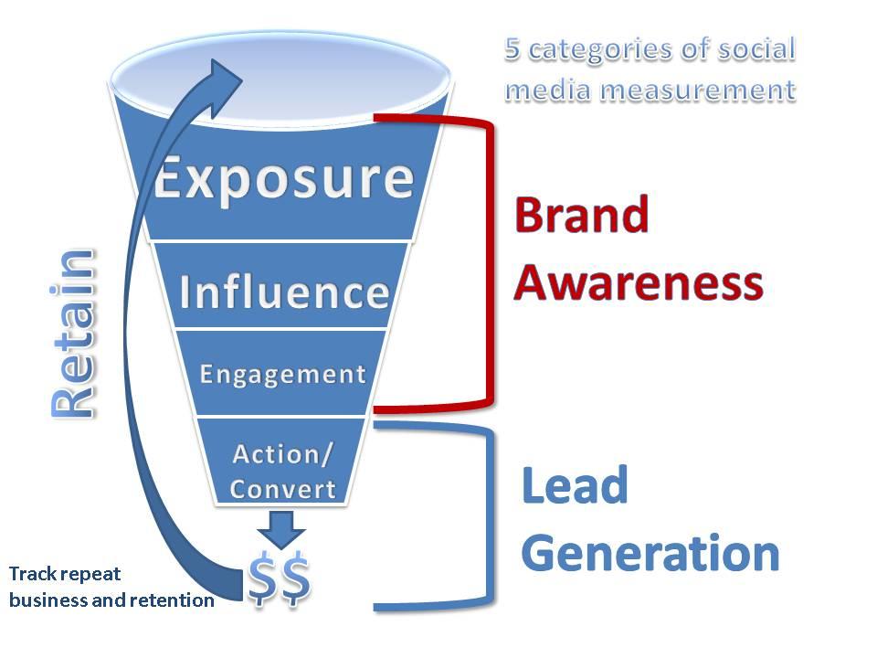 misurare-campagna-social-