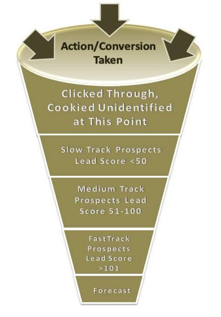 defining the sales funnel