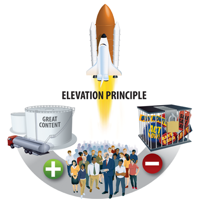 elevation-principle