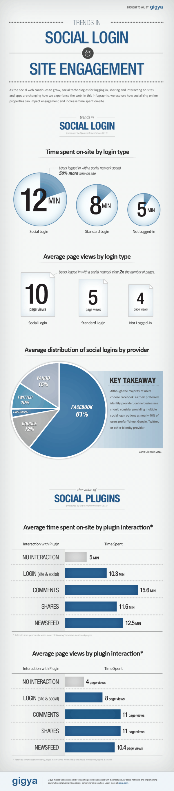 social login and social plugins