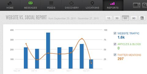 Beispiel für die Korrelation zwischen Website-Verkehr und einer Social-Media-Kampagne