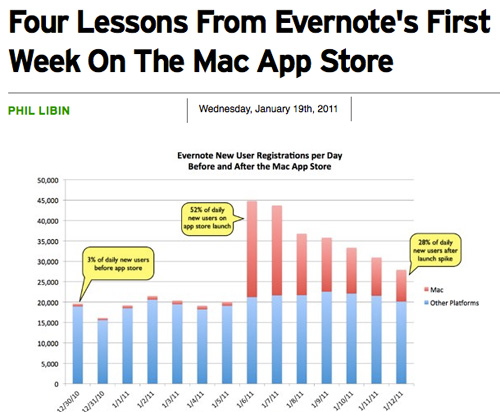 Evernote: Share Your Own Success Case Study